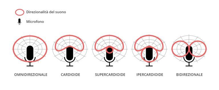 cardioide-supercadioide-ipercardioide-direzionale